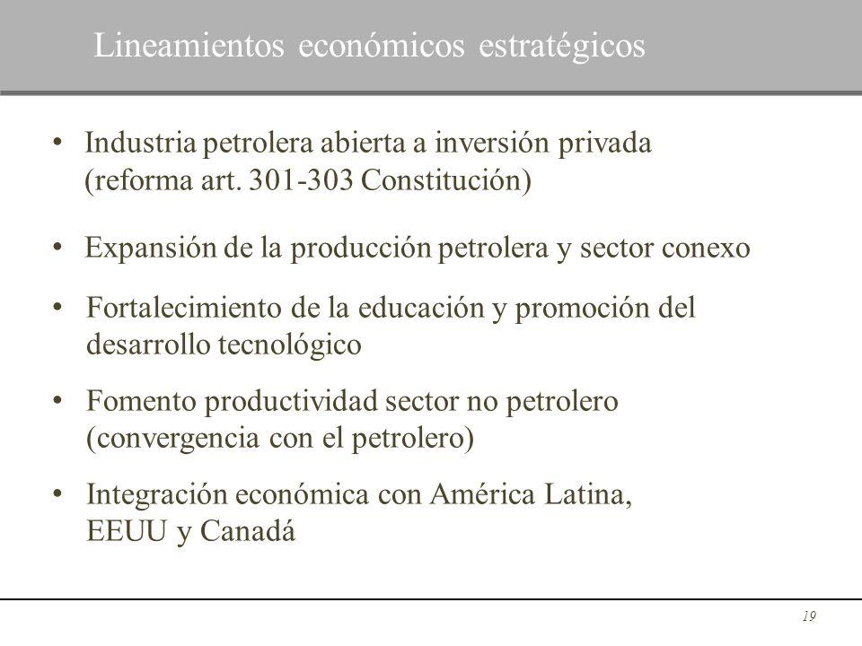 Industria petrolera abierta a inversión privada (reforma art. 301-303 Constitución) Expansión de la producción petrolera y sector conexo Fortalecimien
