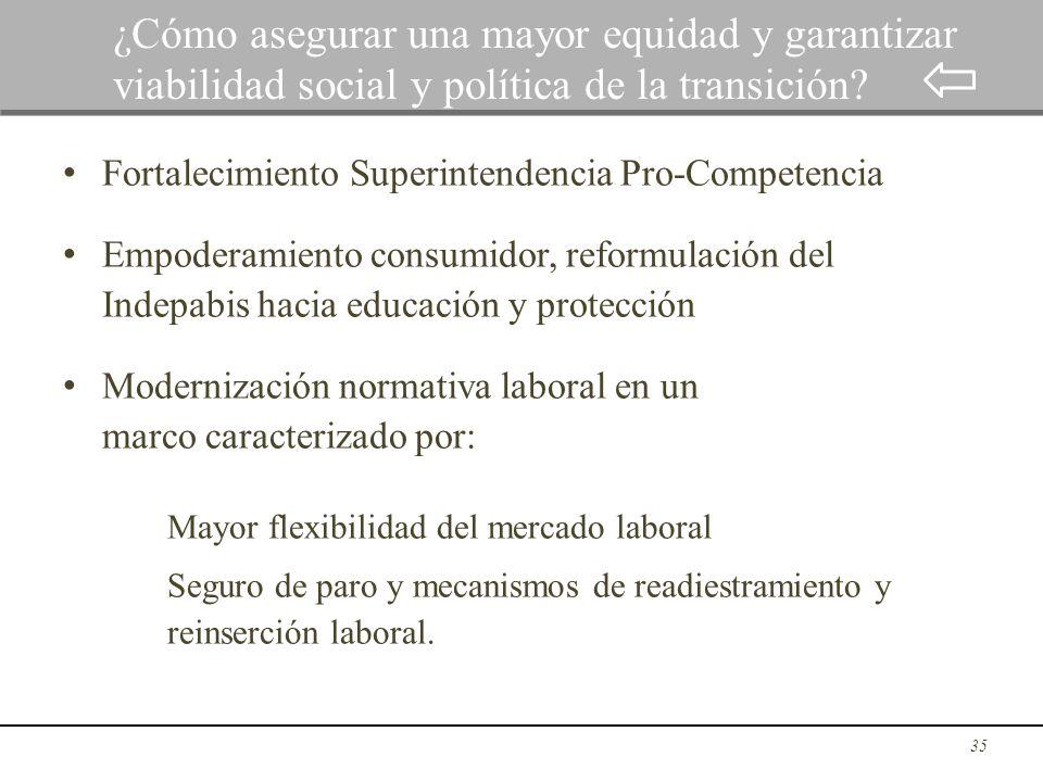 Fortalecimiento Superintendencia Pro-Competencia Empoderamiento consumidor, reformulación del Indepabis hacia educación y protección Modernización nor