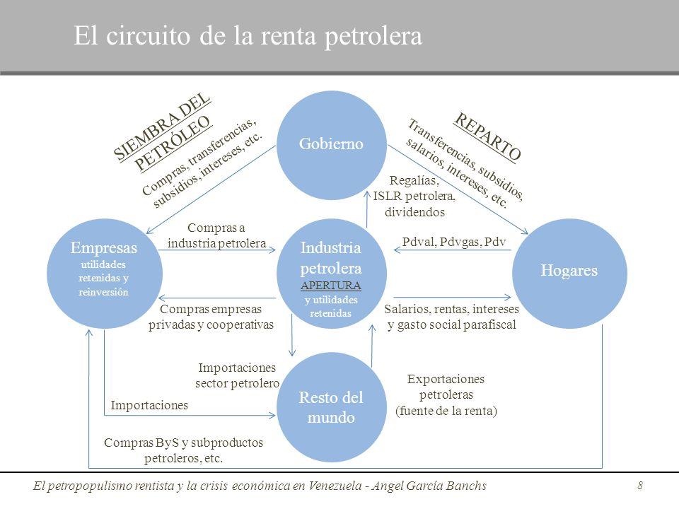 8 Gobierno Resto del mundo Industria petrolera APERTURA y utilidades retenidas Empresas utilidades retenidas y reinversión Hogares REPARTO SIEMBRA DEL