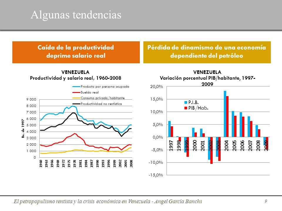 9 Algunas tendencias Caída de la productividad deprime salario real Pérdida de dinamismo de una economía dependiente del petróleo El petropopulismo re