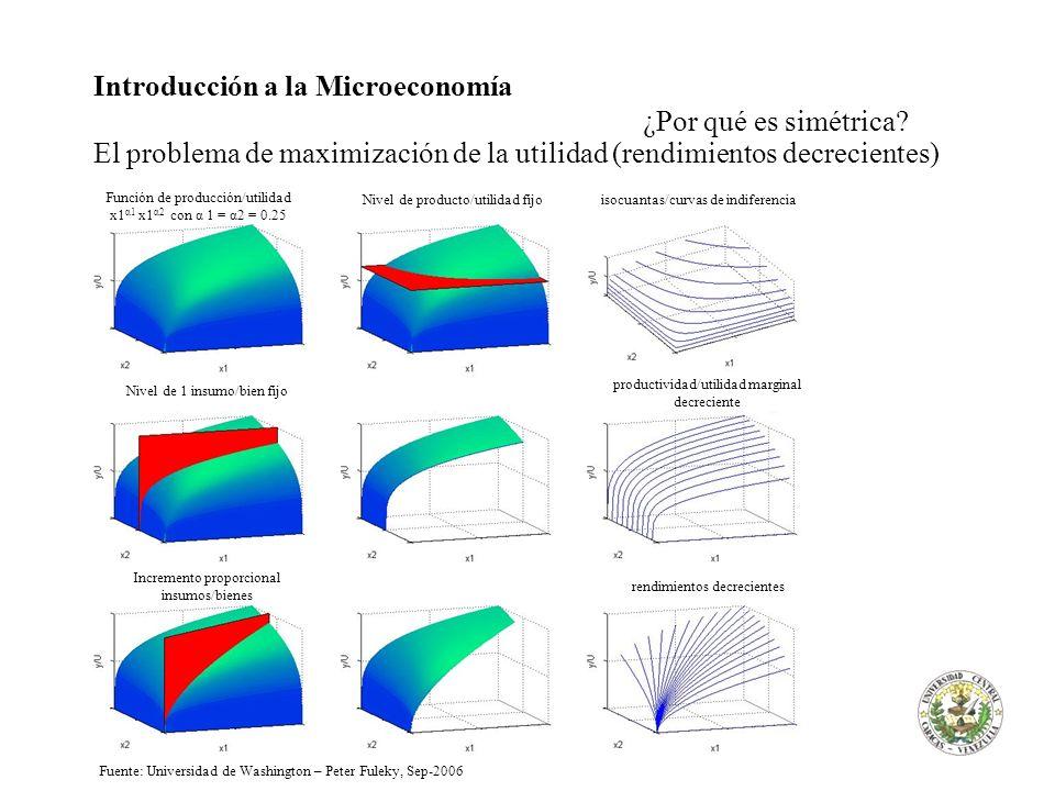 Introducción a la Microeconomía ¿Por qué es simétrica? El problema de maximización de la utilidad (rendimientos decrecientes) Función de producción/ut