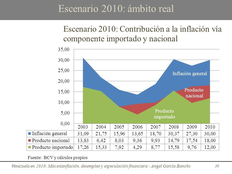 Escenario 2010: ámbito real Venezuela en 2010: Más estanflación, desempleo y especulación financiera - Angel García Banchs 30 Fuente: BCV y cálculos propios