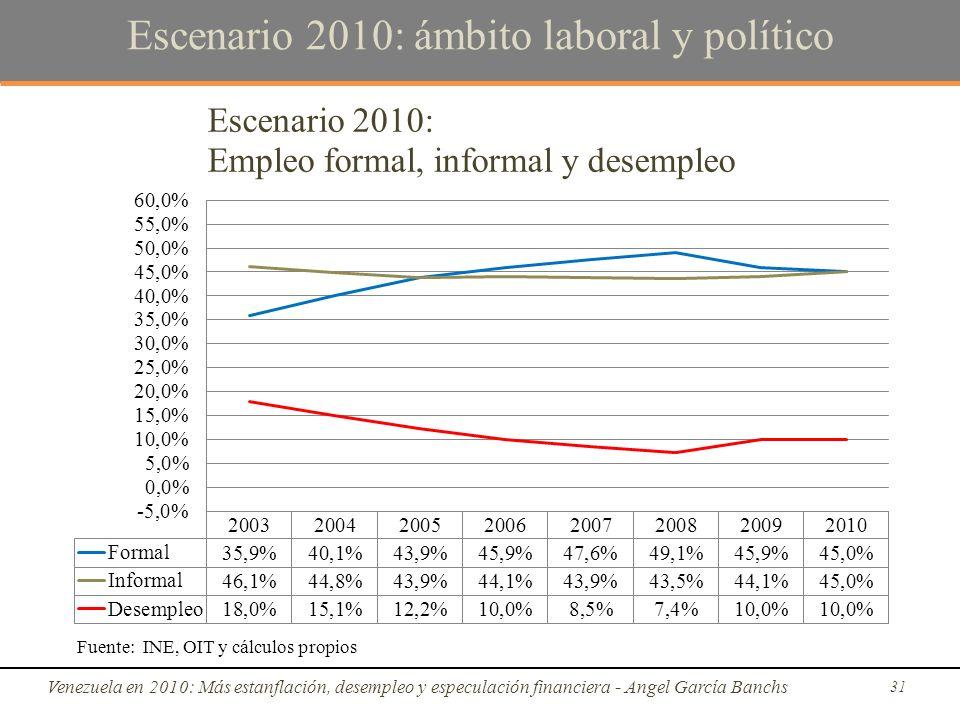 Escenario 2010: ámbito laboral y político Venezuela en 2010: Más estanflación, desempleo y especulación financiera - Angel García Banchs 31 Fuente: INE, OIT y cálculos propios