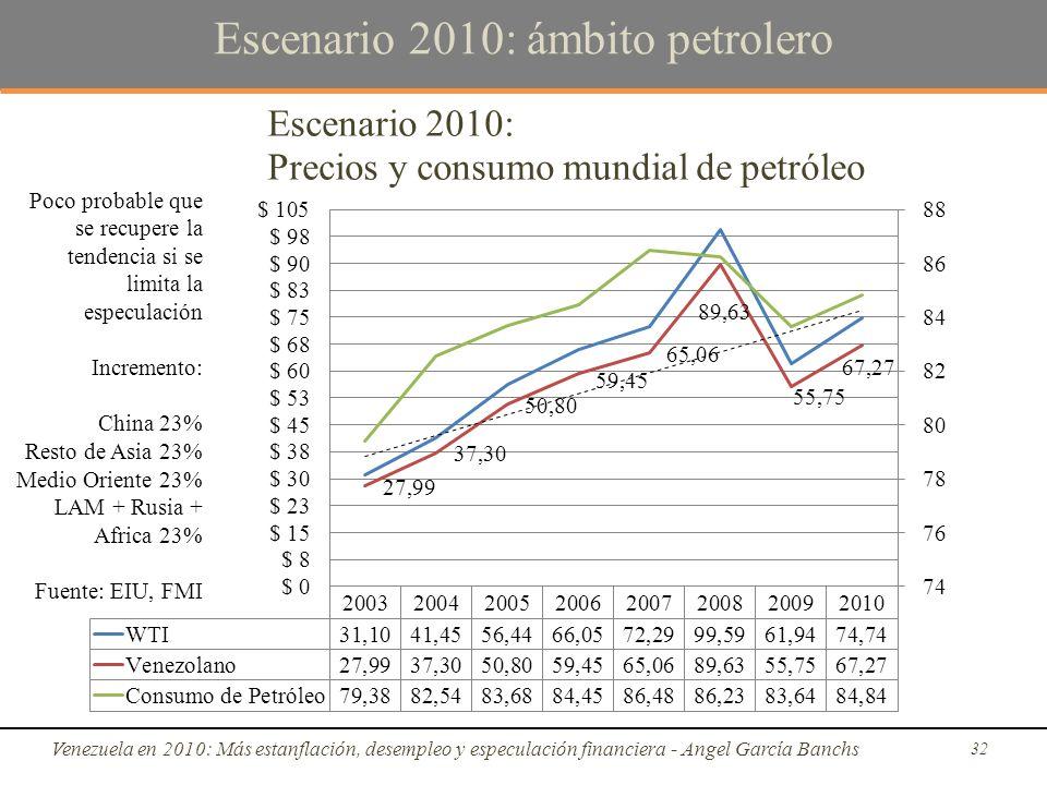 Escenario 2010: ámbito petrolero Venezuela en 2010: Más estanflación, desempleo y especulación financiera - Angel García Banchs 32 Poco probable que se recupere la tendencia si se limita la especulación Incremento: China 23% Resto de Asia 23% Medio Oriente 23% LAM + Rusia + Africa 23% Fuente: EIU, FMI