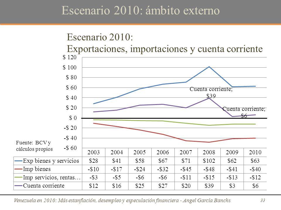 Escenario 2010: ámbito externo Venezuela en 2010: Más estanflación, desempleo y especulación financiera - Angel García Banchs 33 Fuente: BCV y cálculos propios