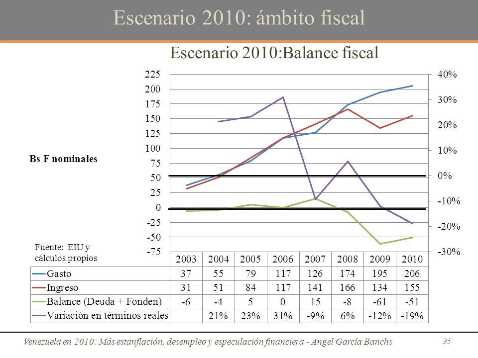 Escenario 2010: ámbito fiscal Venezuela en 2010: Más estanflación, desempleo y especulación financiera - Angel García Banchs 35 Fuente: EIU y cálculos propios