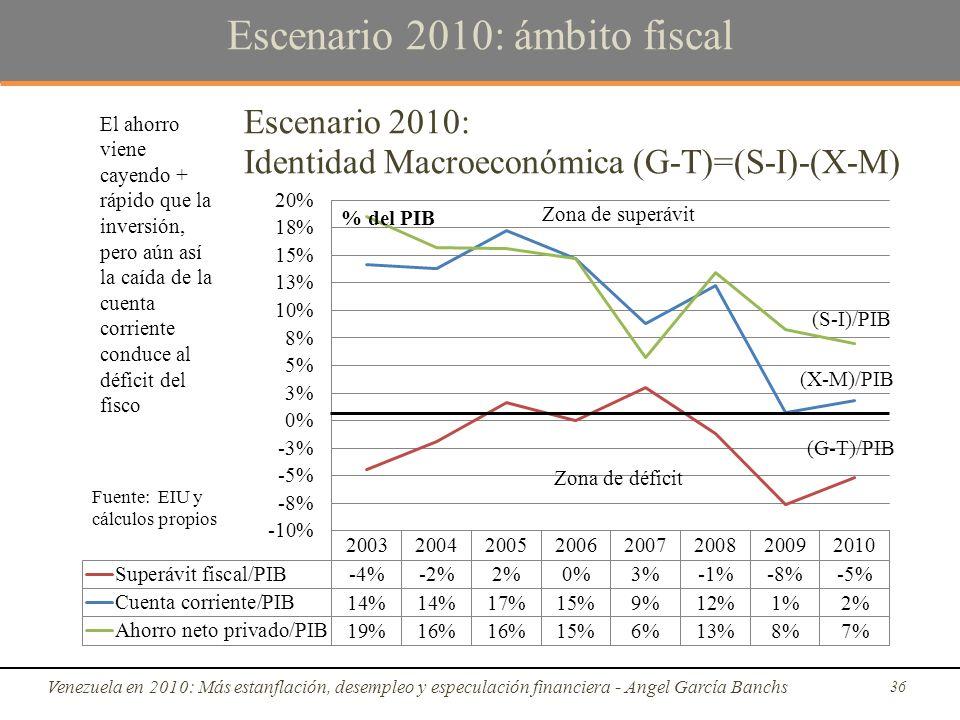 Escenario 2010: ámbito fiscal Venezuela en 2010: Más estanflación, desempleo y especulación financiera - Angel García Banchs 36 Zona de déficit Zona de superávit (G-T)/PIB (X-M)/PIB (S-I)/PIB El ahorro viene cayendo + rápido que la inversión, pero aún así la caída de la cuenta corriente conduce al déficit del fisco Fuente: EIU y cálculos propios