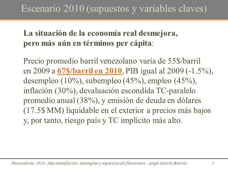Escenario 2010 (supuestos y variables claves) La situación de la economía real desmejora, pero más aún en términos per cápita: Precio promedio barril venezolano varía de 55$/barril en 2009 a 67$/barril en 2010, PIB igual al 2009 (-1.5%), desempleo (10%), subempleo (45%), empleo (45%), inflación (30%), devaluación escondida TC-paralelo promedio anual (38%), y emisión de deuda en dólares (17.5$ MM) liquidable en el exterior a precios más bajos y, por tanto, riesgo país y TC implícito más alto.