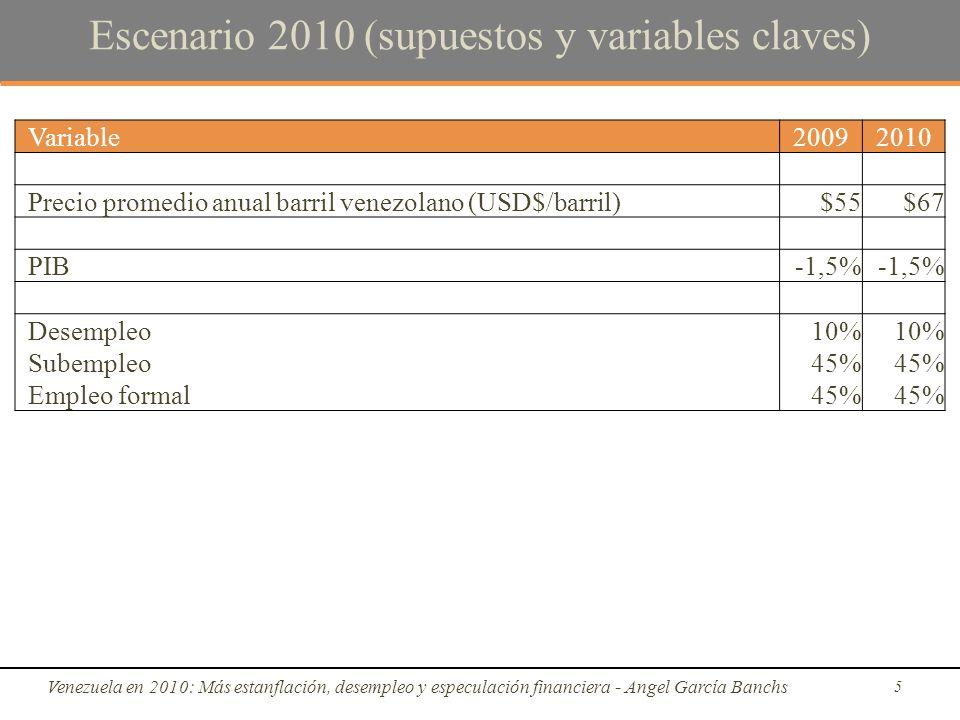 Escenario 2010 (supuestos y variables claves) Venezuela en 2010: Más estanflación, desempleo y especulación financiera - Angel García Banchs 5 Variable20092010 Precio promedio anual barril venezolano (USD$/barril)$55$67 PIB-1,5% Desempleo10% Subempleo45% Empleo formal45%