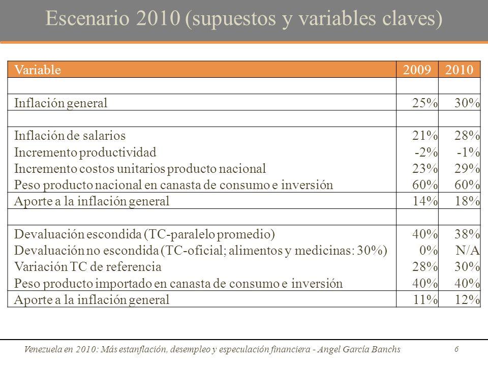 Escenario 2010 (supuestos y variables claves) Venezuela en 2010: Más estanflación, desempleo y especulación financiera - Angel García Banchs 6 Variable20092010 Inflación general25%30% Inflación de salarios21%28% Incremento productividad-2%-1% Incremento costos unitarios producto nacional23%29% Peso producto nacional en canasta de consumo e inversión60% Aporte a la inflación general14%18% Devaluación escondida (TC-paralelo promedio)40%38% Devaluación no escondida (TC-oficial; alimentos y medicinas: 30%)0%N/A Variación TC de referencia28%30% Peso producto importado en canasta de consumo e inversión40% Aporte a la inflación general11%12%