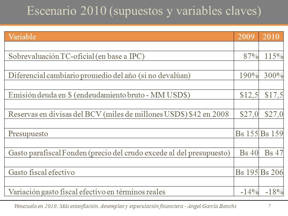 Escenario 2010 (supuestos y variables claves) Venezuela en 2010: Más estanflación, desempleo y especulación financiera - Angel García Banchs 7 Variable20092010 Sobrevaluación TC-oficial (en base a IPC)87%115% Diferencial cambiario promedio del año (si no devalúan)190%300% Emisión deuda en $ (endeudamiento bruto - MM USD$)$12,5$17,5 Reservas en divisas del BCV (miles de millones USD$) $42 en 2008$27,0 PresupuestoBs 155Bs 159 Gasto parafiscal Fonden (precio del crudo excede al del presupuesto)Bs 40Bs 47 Gasto fiscal efectivoBs 195Bs 206 Variación gasto fiscal efectivo en términos reales-14%-18%