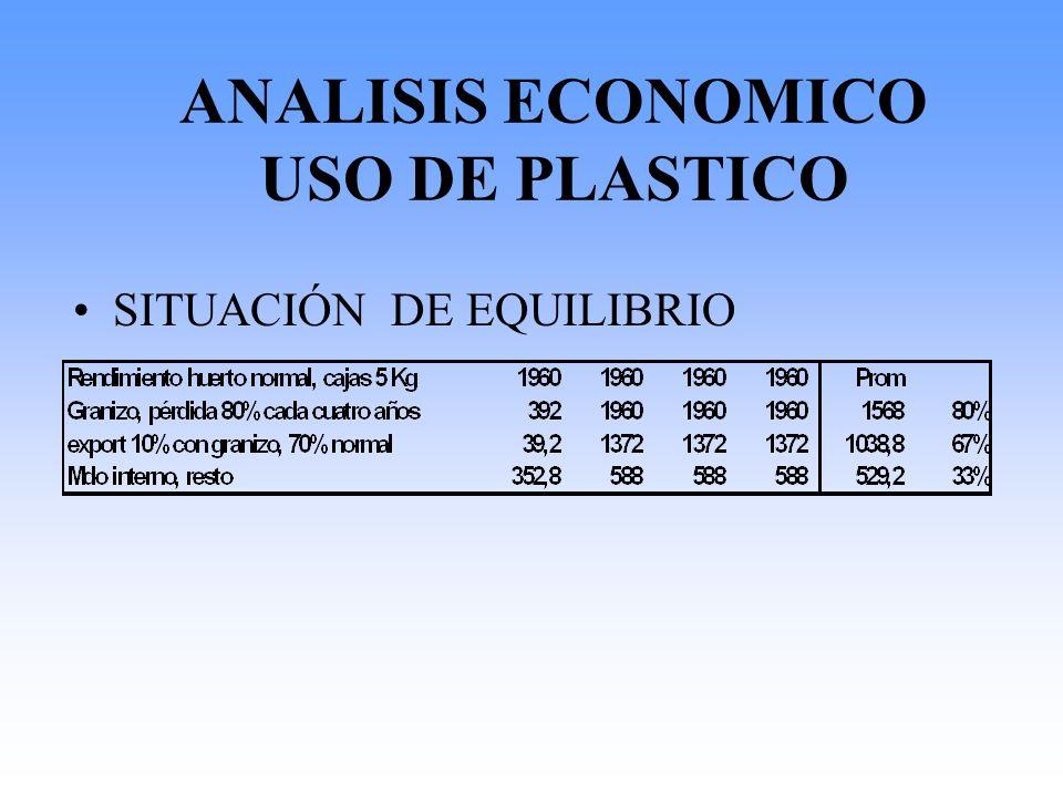 ANALISIS ECONOMICO USO DE PLASTICO SITUACIÓN DE EQUILIBRIO