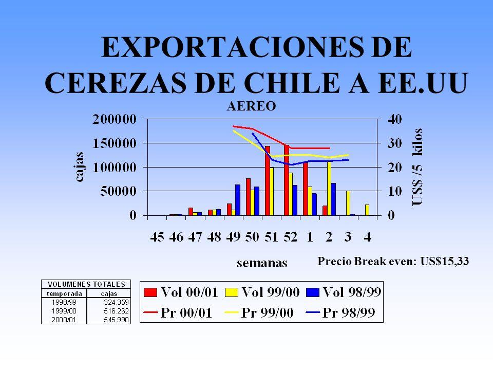 EXPORTACIONES DE CEREZAS DE CHILE A EE.UU Precio Break even: US$15,33 AEREO