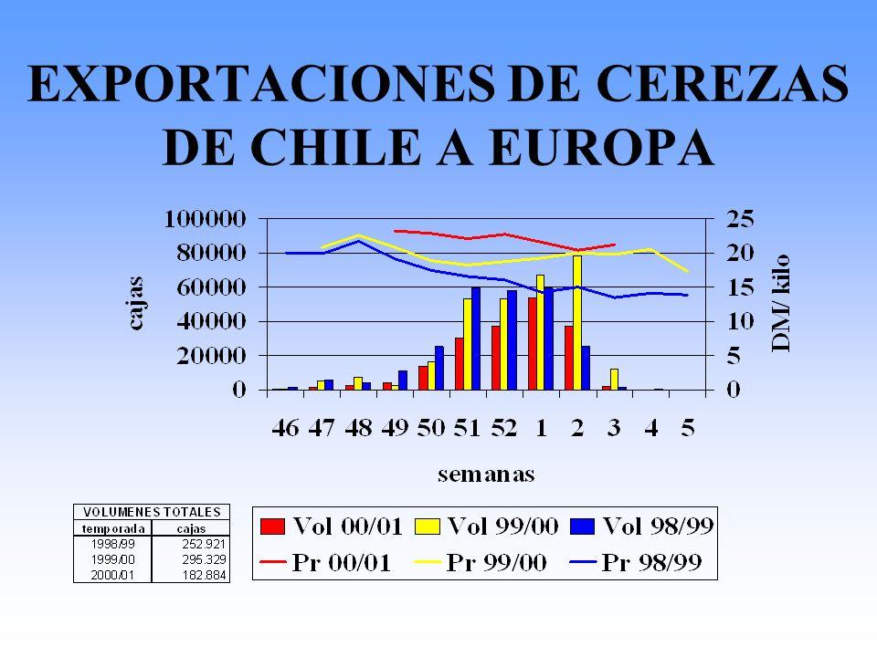 EXPORTACIONES DE CEREZAS DE CHILE A EUROPA