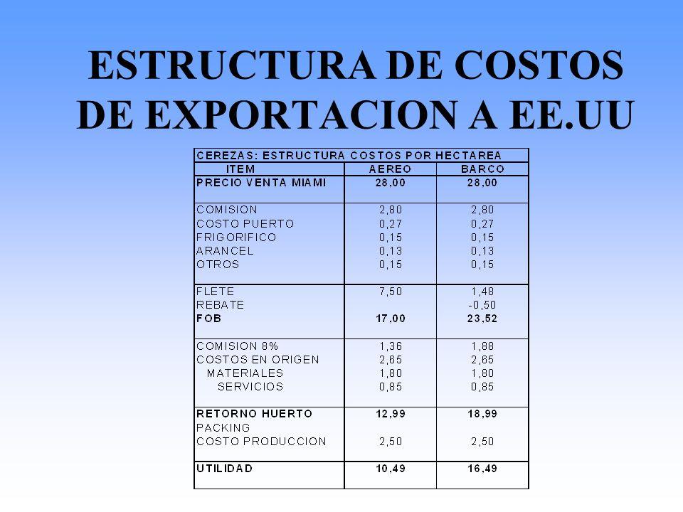 ESTRUCTURA DE COSTOS DE EXPORTACION A EE.UU