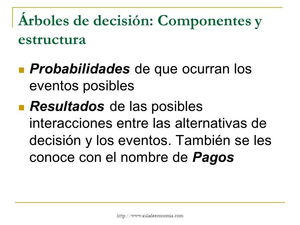 http://www.auladeeconomia.com Árboles de decisión: Componentes y estructura Probabilidades de que ocurran los eventos posibles Resultados de las posib