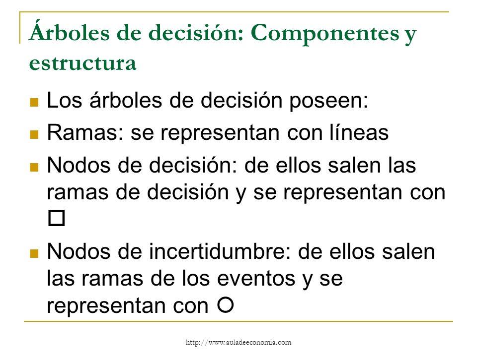 http://www.auladeeconomia.com Árboles de decisión: Componentes y estructura Los árboles de decisión poseen: Ramas: se representan con líneas Nodos de