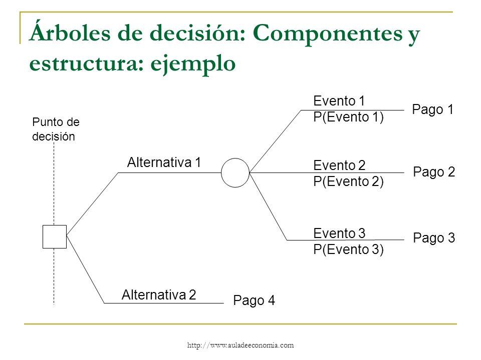 http://www.auladeeconomia.com Árboles de decisión: Componentes y estructura: ejemplo Alternativa 1 Alternativa 2 Evento 1 P(Evento 1) Evento 2 P(Event