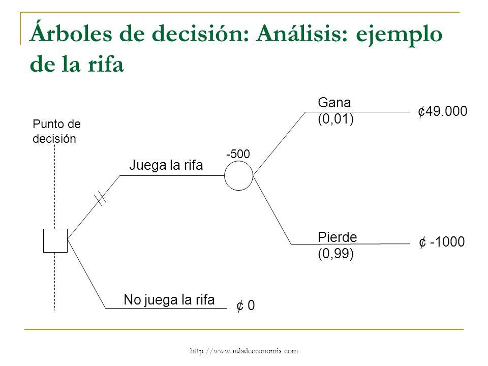 http://www.auladeeconomia.com Árboles de decisión: Análisis: ejemplo de la rifa Juega la rifa No juega la rifa Gana (0,01) Pierde (0,99) ¢49.000 ¢ -10