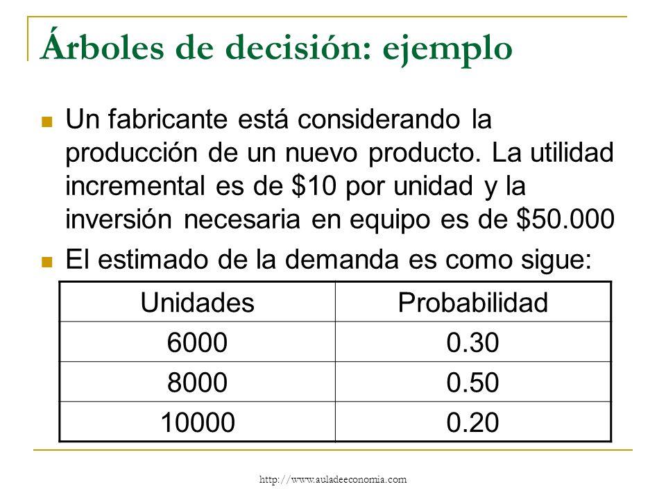 http://www.auladeeconomia.com Árboles de decisión: ejemplo Un fabricante está considerando la producción de un nuevo producto. La utilidad incremental
