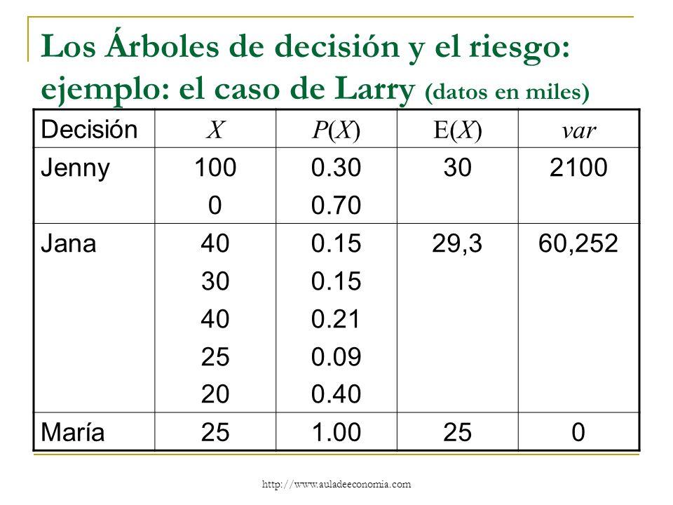 http://www.auladeeconomia.com Los Árboles de decisión y el riesgo: ejemplo: el caso de Larry (datos en miles) Decisión XP(X)P(X)E(X)var Jenny100 0 0.3