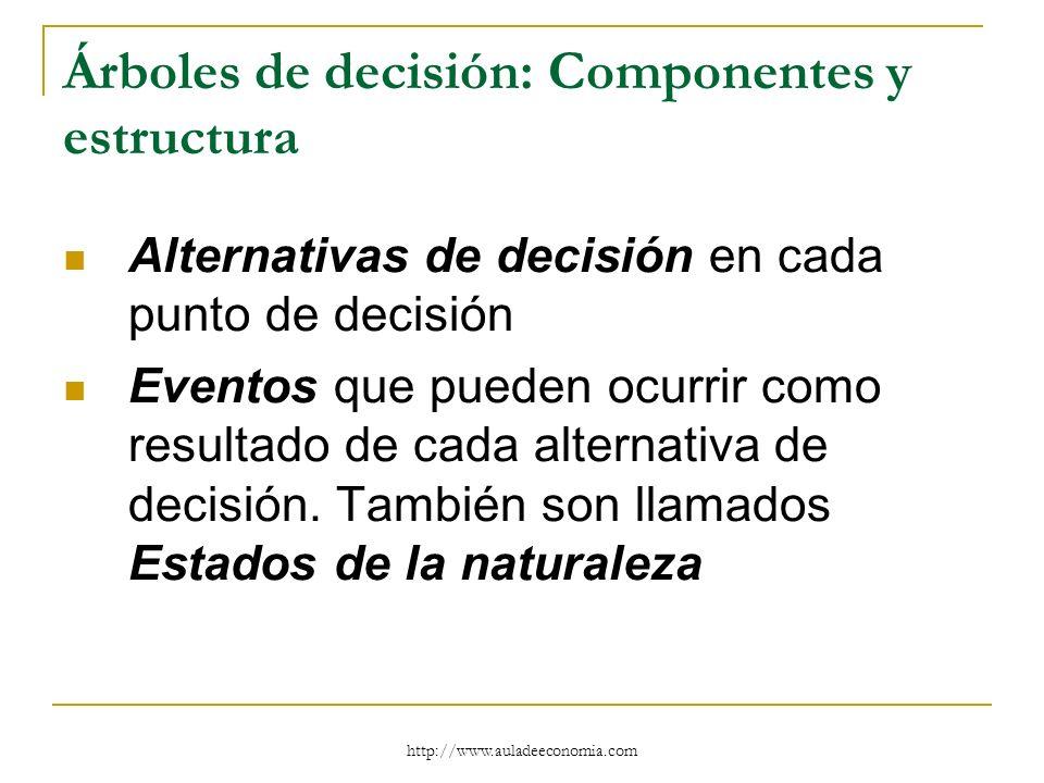 http://www.auladeeconomia.com Árboles de decisión: Componentes y estructura Alternativas de decisión en cada punto de decisión Eventos que pueden ocur