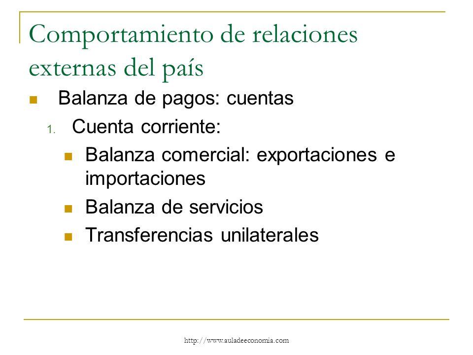 http://www.auladeeconomia.com Comportamiento de relaciones externas del país Balanza de pagos: cuentas 1. Cuenta corriente: Balanza comercial: exporta