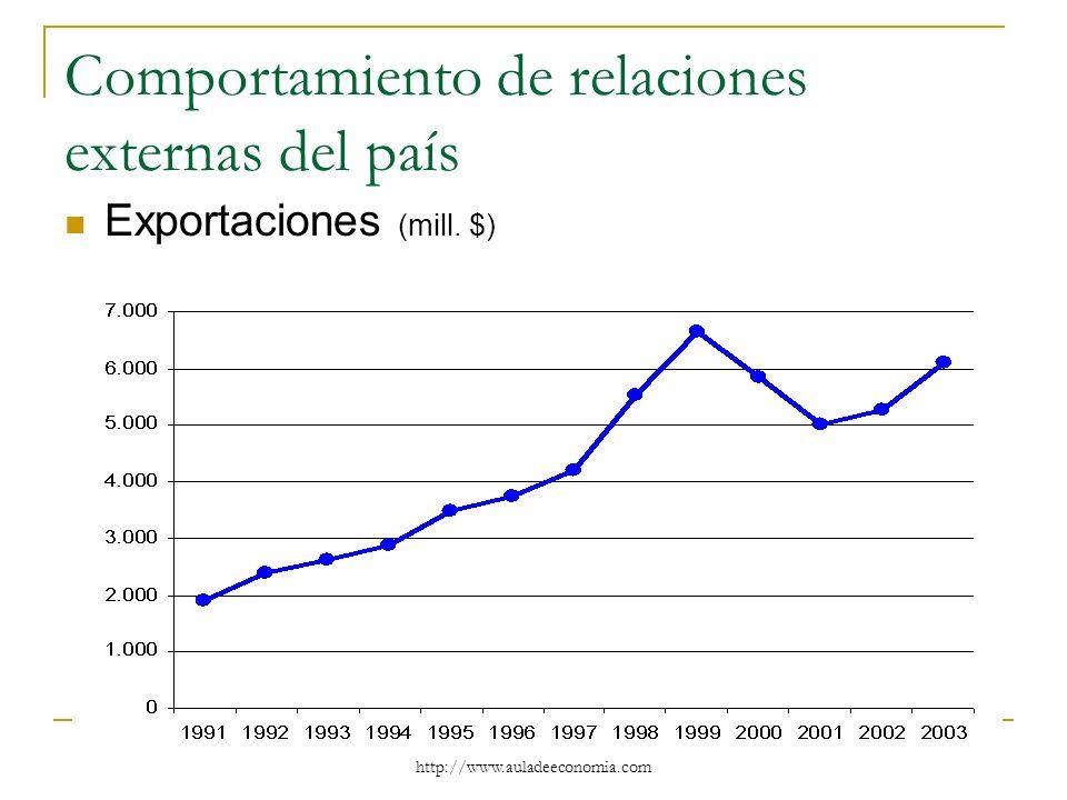 http://www.auladeeconomia.com Comportamiento de relaciones externas del país Exportaciones (mill. $)