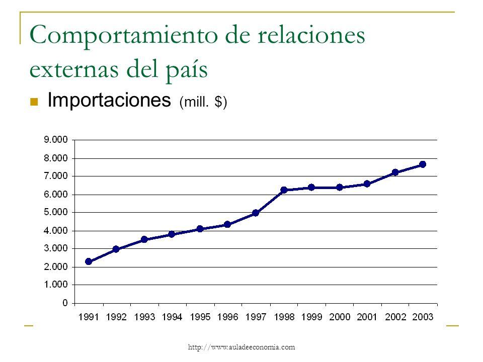 http://www.auladeeconomia.com Comportamiento de relaciones externas del país Importaciones (mill. $)