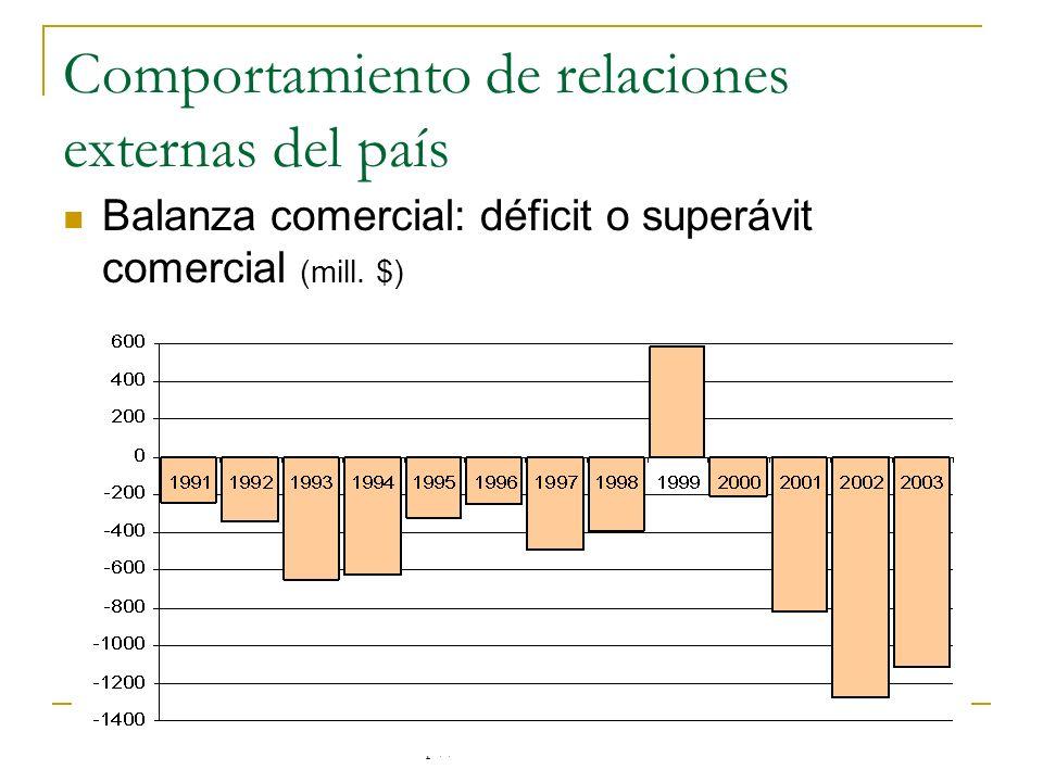 http://www.auladeeconomia.com Comportamiento de relaciones externas del país Balanza comercial: déficit o superávit comercial (mill. $)