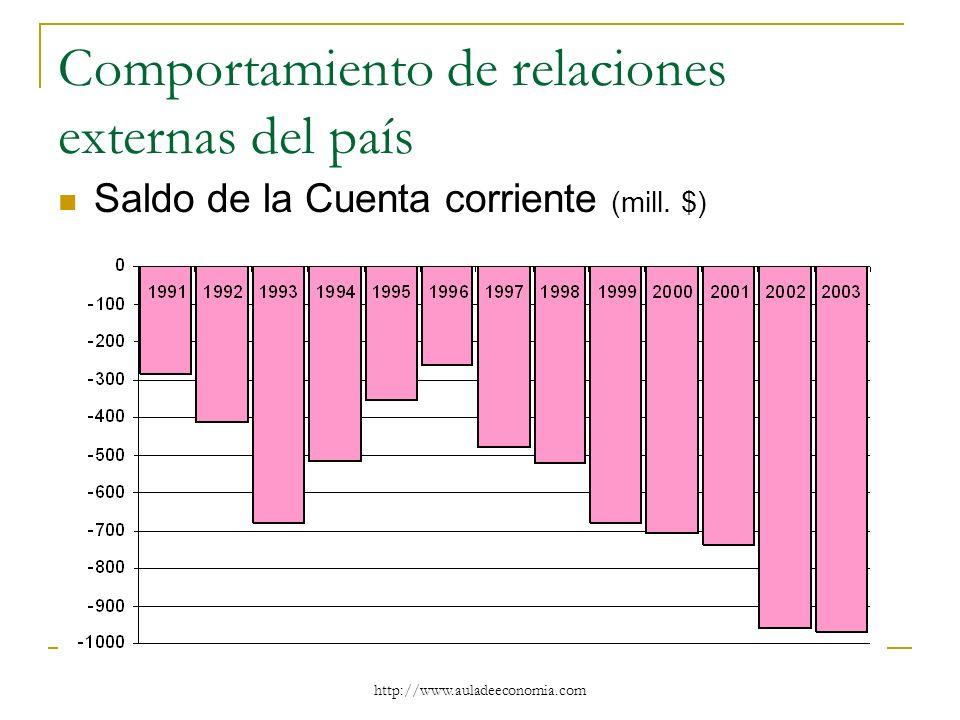 http://www.auladeeconomia.com Comportamiento de relaciones externas del país Saldo de la Cuenta corriente (mill. $)