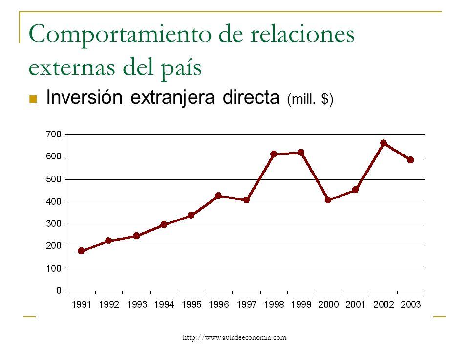 http://www.auladeeconomia.com Comportamiento de relaciones externas del país Inversión extranjera directa (mill. $)