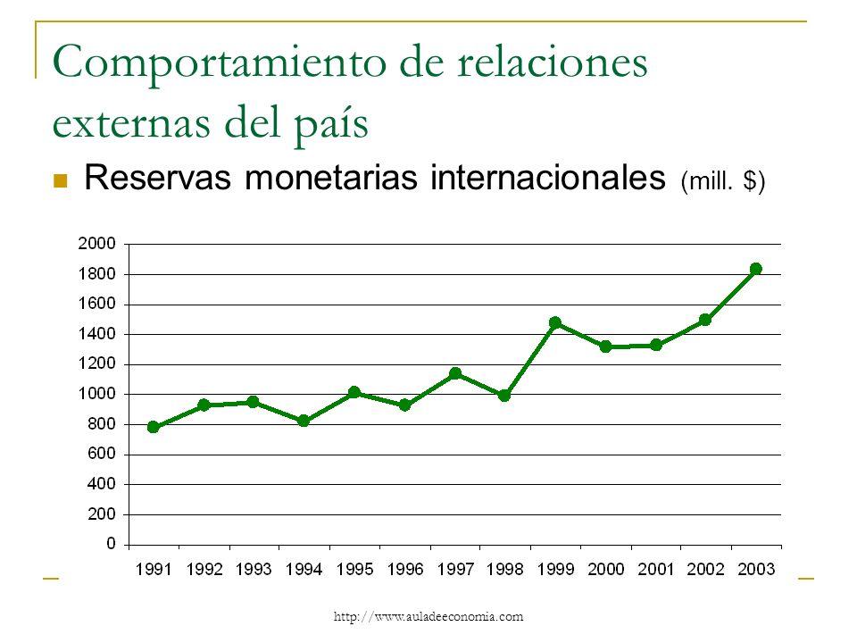 http://www.auladeeconomia.com Comportamiento de relaciones externas del país Reservas monetarias internacionales (mill. $)