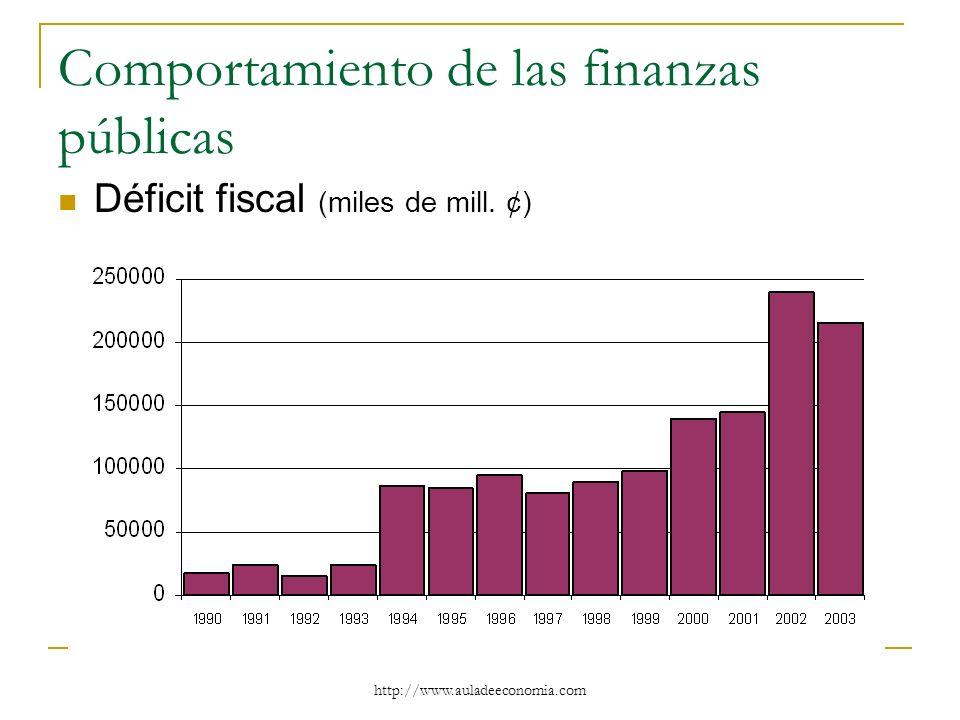 http://www.auladeeconomia.com Comportamiento de las finanzas públicas Déficit fiscal (miles de mill. ¢)