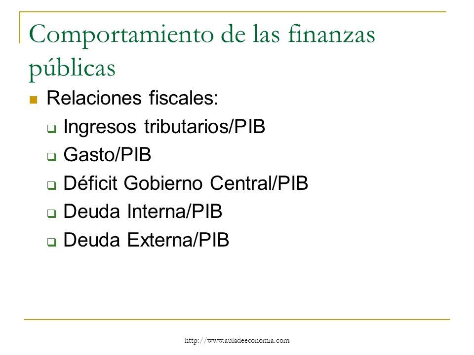 http://www.auladeeconomia.com Comportamiento de las finanzas públicas Relaciones fiscales: Ingresos tributarios/PIB Gasto/PIB Déficit Gobierno Central