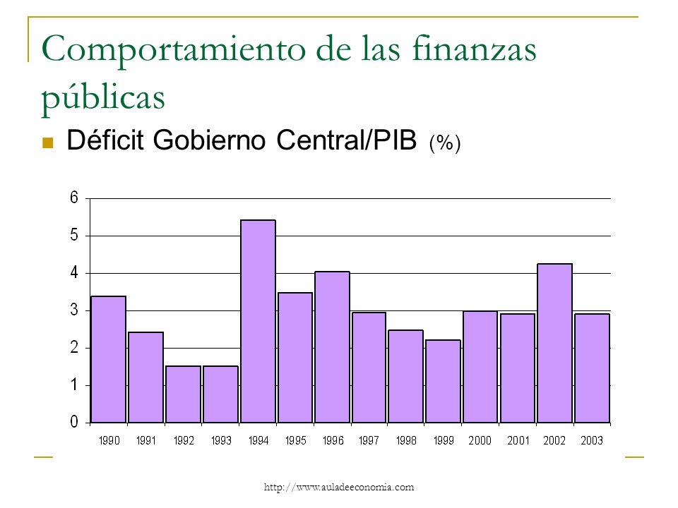 http://www.auladeeconomia.com Comportamiento de las finanzas públicas Déficit Gobierno Central/PIB (%)