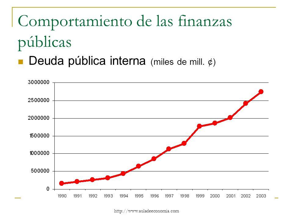 http://www.auladeeconomia.com Comportamiento de las finanzas públicas Deuda pública interna (miles de mill. ¢)
