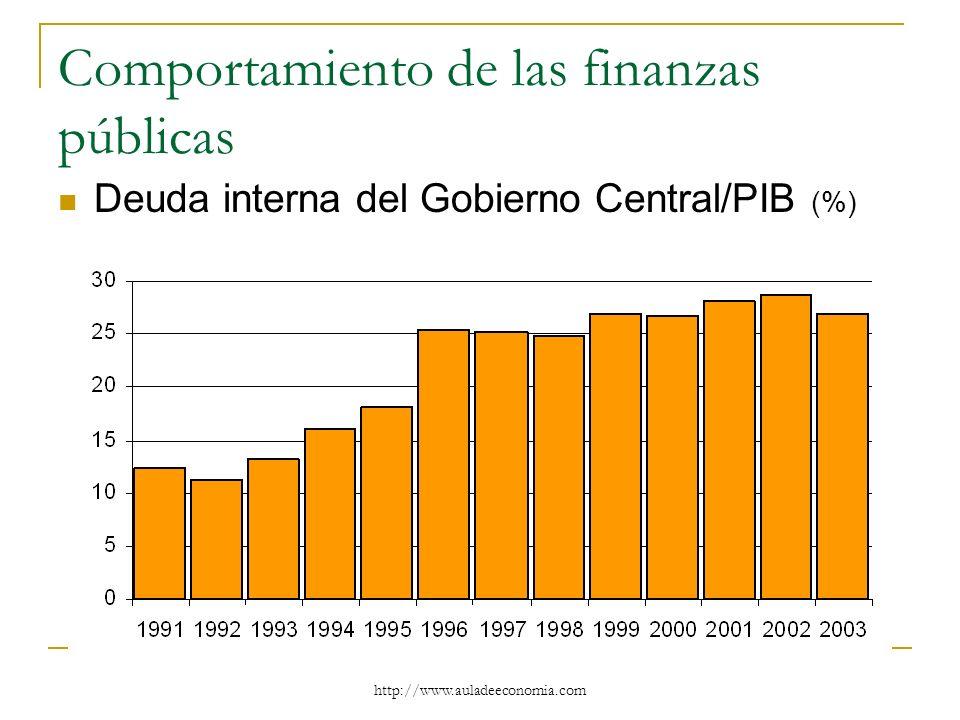 http://www.auladeeconomia.com Comportamiento de las finanzas públicas Deuda interna del Gobierno Central/PIB (%)