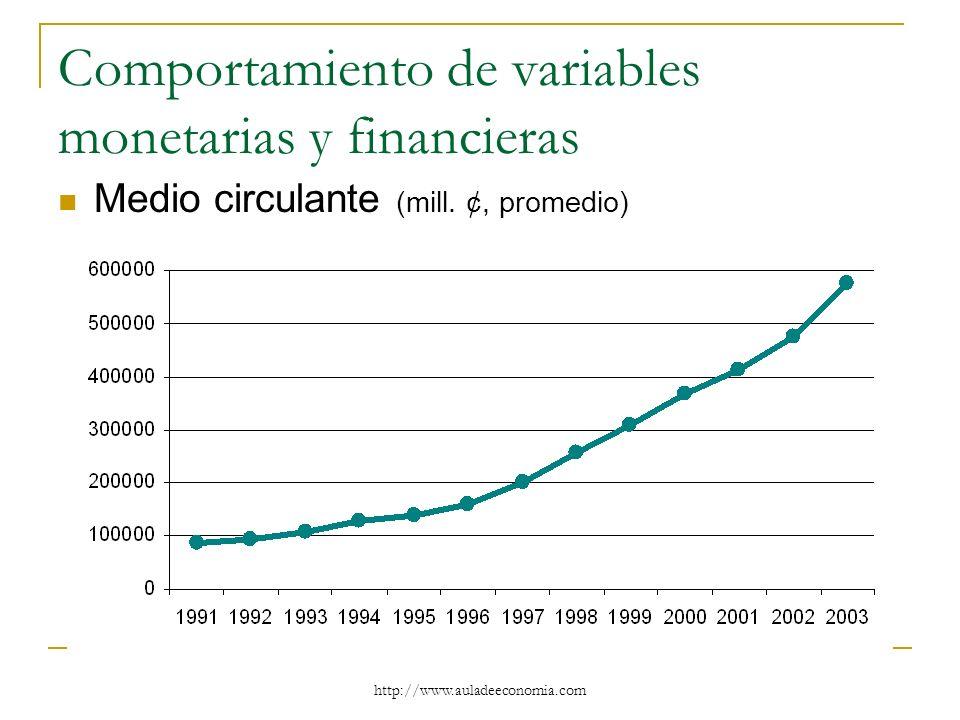 http://www.auladeeconomia.com Comportamiento de variables monetarias y financieras Medio circulante (mill. ¢, promedio)