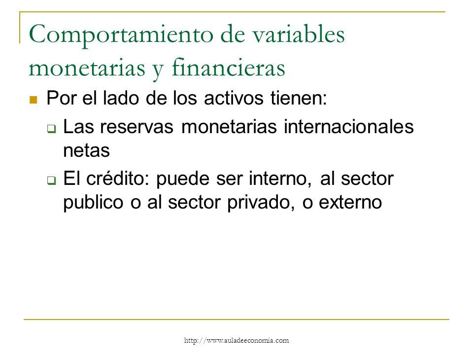 http://www.auladeeconomia.com Comportamiento de variables monetarias y financieras Por el lado de los activos tienen: Las reservas monetarias internac