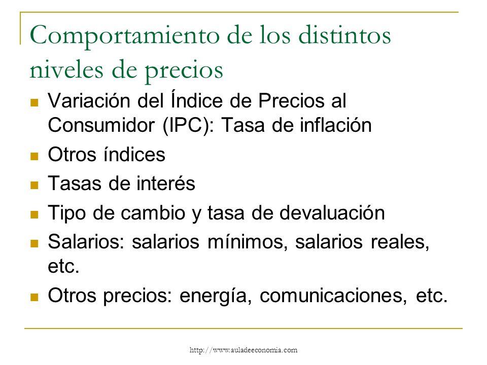 http://www.auladeeconomia.com Comportamiento de los distintos niveles de precios Variación del Índice de Precios al Consumidor (IPC): Tasa de inflació