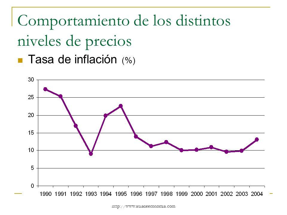 http://www.auladeeconomia.com Comportamiento de los distintos niveles de precios Tasa de inflación (%)