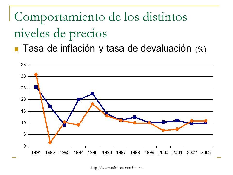 http://www.auladeeconomia.com Comportamiento de los distintos niveles de precios Tasa de inflación y tasa de devaluación (%)