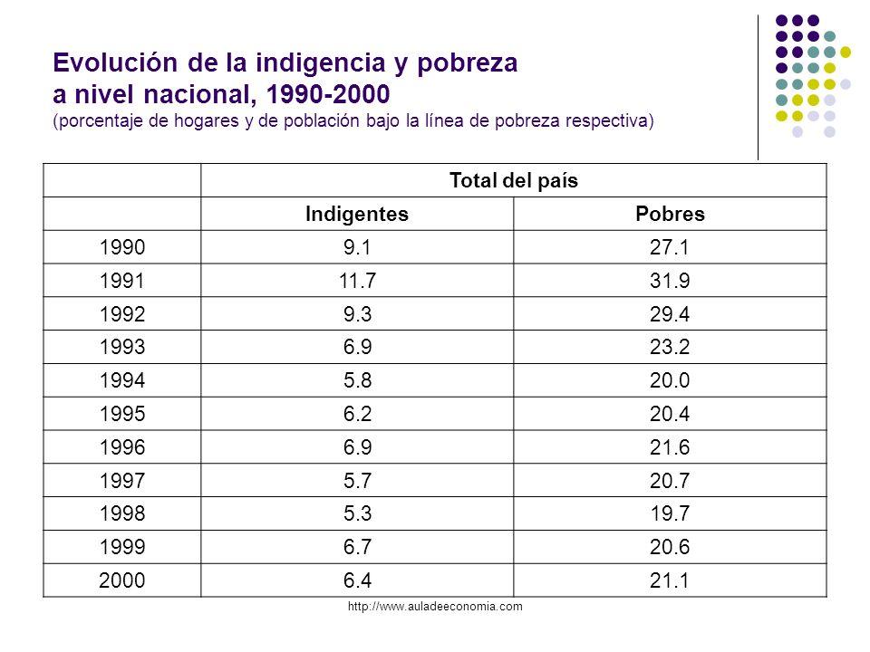 http://www.auladeeconomia.com Evolución de la indigencia y pobreza a nivel nacional, 1990-2000 (porcentaje de hogares y de población bajo la línea de