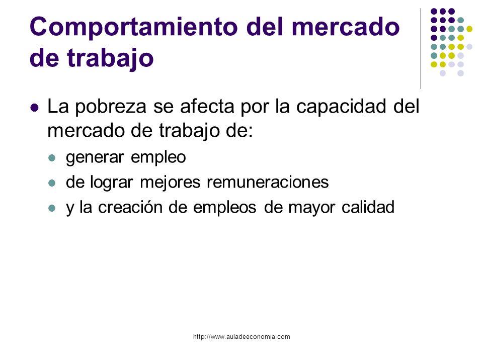 http://www.auladeeconomia.com Comportamiento del mercado de trabajo La pobreza se afecta por la capacidad del mercado de trabajo de: generar empleo de