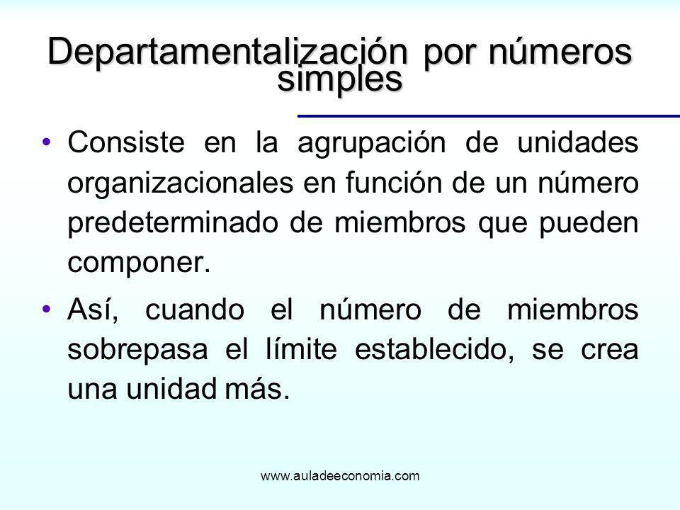 www.auladeeconomia.com Departamentalización por números simples Consiste en la agrupación de unidades organizacionales en función de un número predete