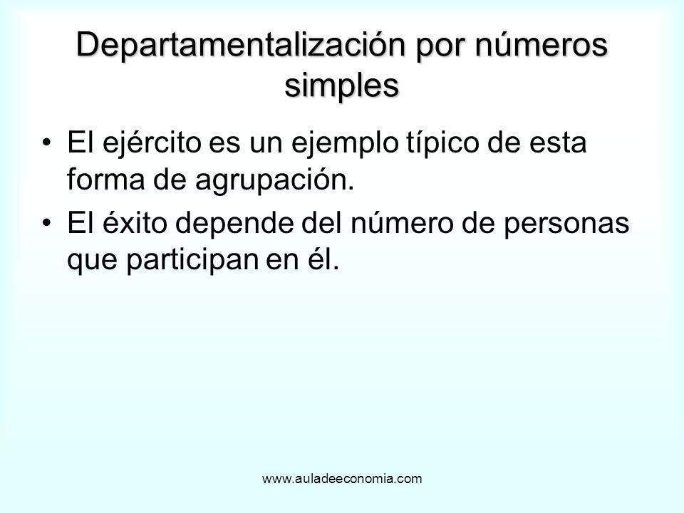 www.auladeeconomia.com Departamentalización por números simples El ejército es un ejemplo típico de esta forma de agrupación. El éxito depende del núm
