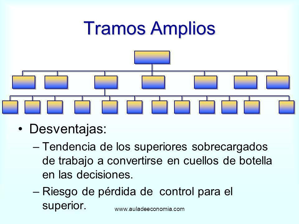 www.auladeeconomia.com Tramos Amplios Desventajas: –Tendencia de los superiores sobrecargados de trabajo a convertirse en cuellos de botella en las de