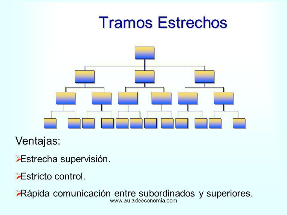 www.auladeeconomia.com Tramos Estrechos Ventajas: Estrecha supervisión. Estricto control. Rápida comunicación entre subordinados y superiores.