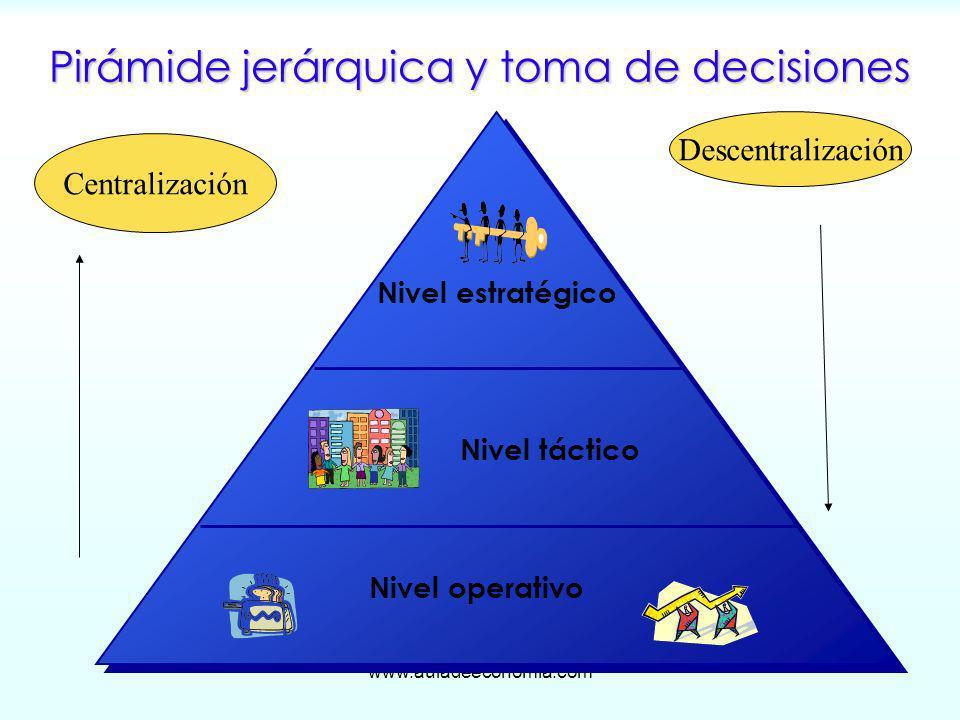 www.auladeeconomia.com Pirámide jerárquica y toma de decisiones Nivel operativo Nivel táctico Nivel estratégico Descentralización Centralización